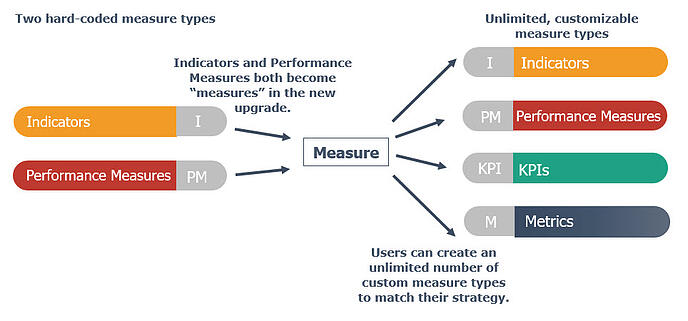 Measures-6