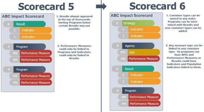 Scorecard-6-Architecture